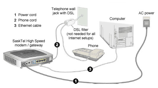 installing high speed internet and gateway registration support diagram of the gateway computer telephone jack filter and cords