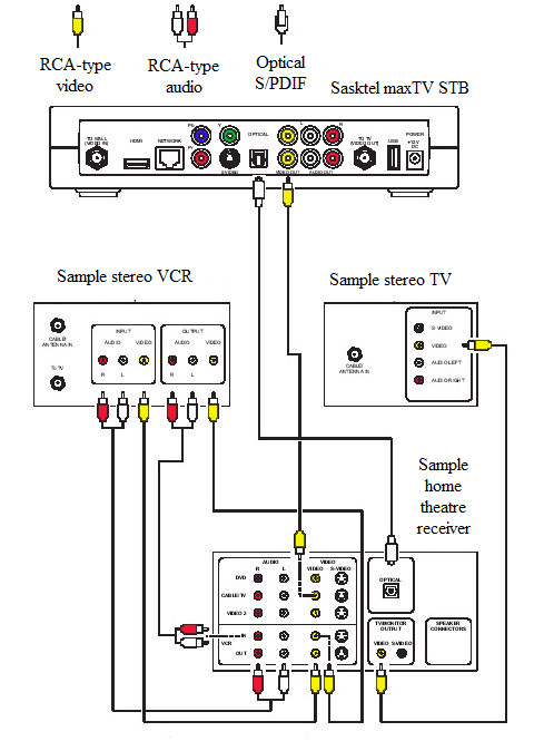 connecting to a home theatre receiver  tv  and vcr - support