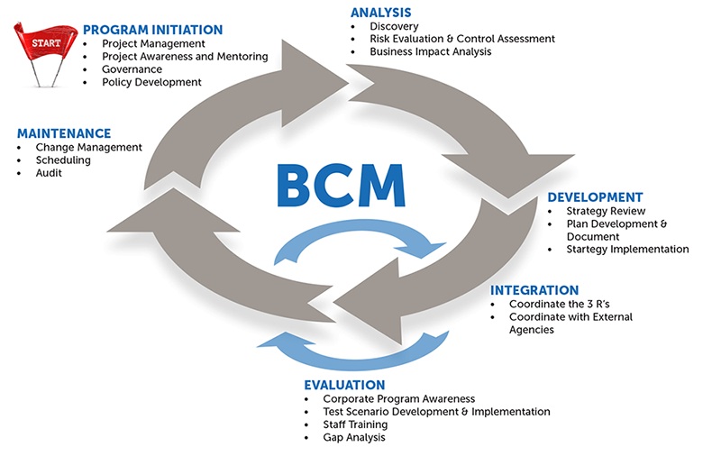 For business business continuity management sasktel business continuity management lifecycle accmission Images