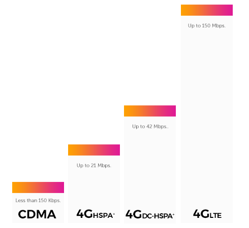 Compare 5G LTE with 4G speeds