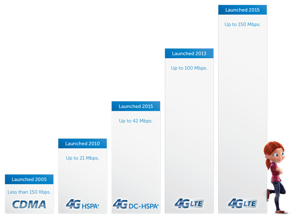 4G LTE - Expected download speed of 7-15 Mbps
